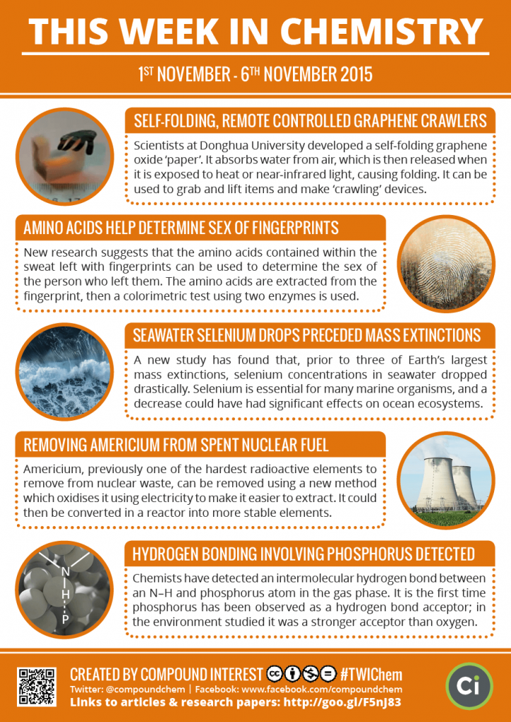 This Week In Chemistry Graphene Crawlers Seleniums Link To Mass