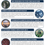 This Week in Chemistry – A Liquid with Holes in, & Why Spider Webs Stay Sticky