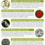 This Week in Chemistry – Electronic Plants, & Antiviral 'Superballs'