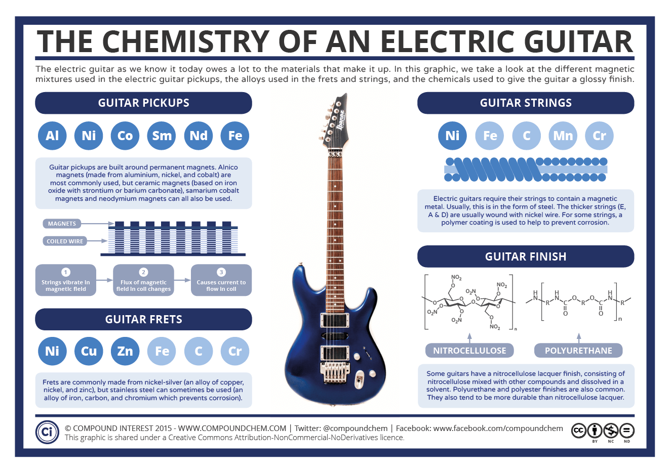 the chemistry of an electric guitar compound interest rh compoundchem com electric guitar pickup wiring schematics electric guitar single pickup wiring
