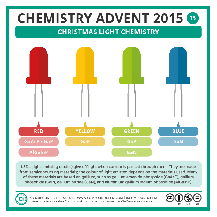 Compound Interest - Chemistry Advent 2015 – 15 December