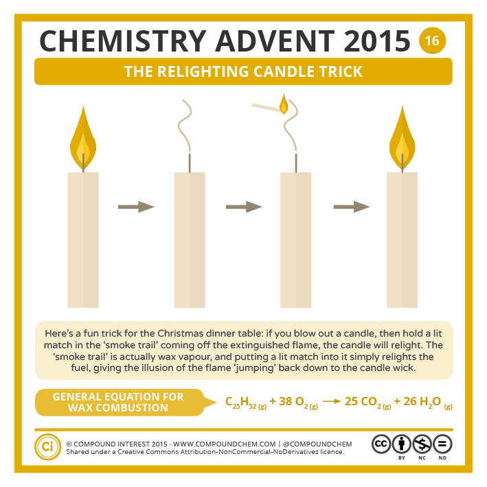 Compound Interest - Chemistry Advent 2015 – 16 December