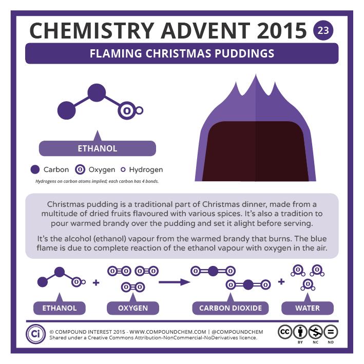 Compound Interest - Chemistry Advent 2015 – 23 December