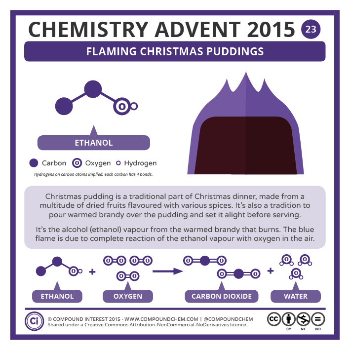 23 – Flaming Christmas Pudding