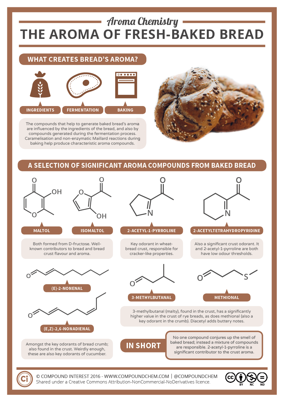 Aroma Chemistry The Smell Of Freshly Baked Bread Compound Interest
