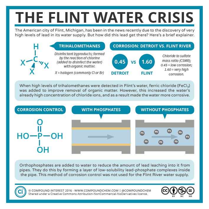 Lead In The Water The Flint Water Crisis Compound Interest