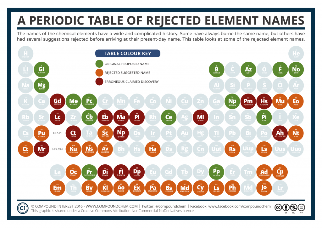Periodic Table of Rejected Element Names