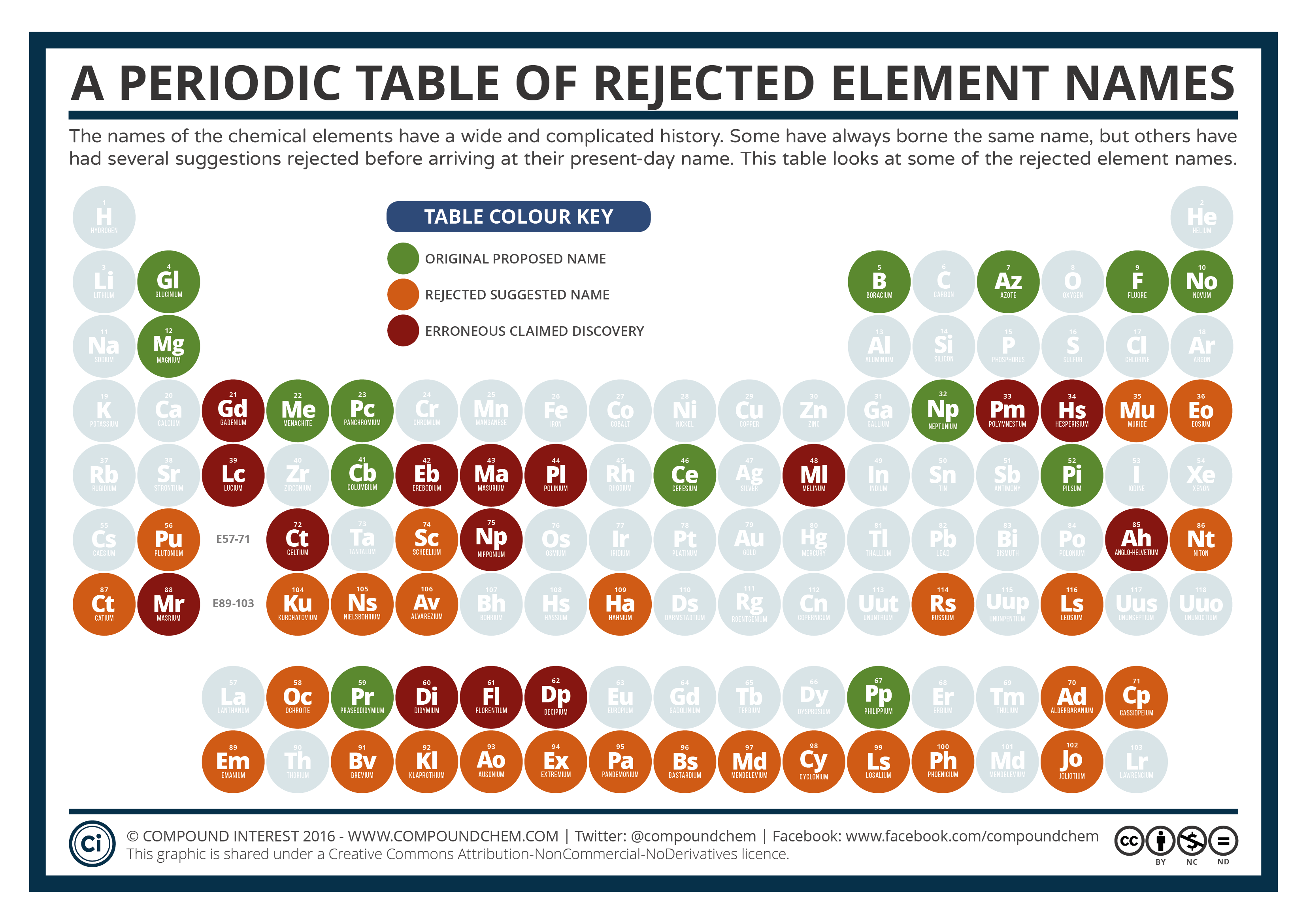 pound Interest A Periodic Table of Rejected Element Names