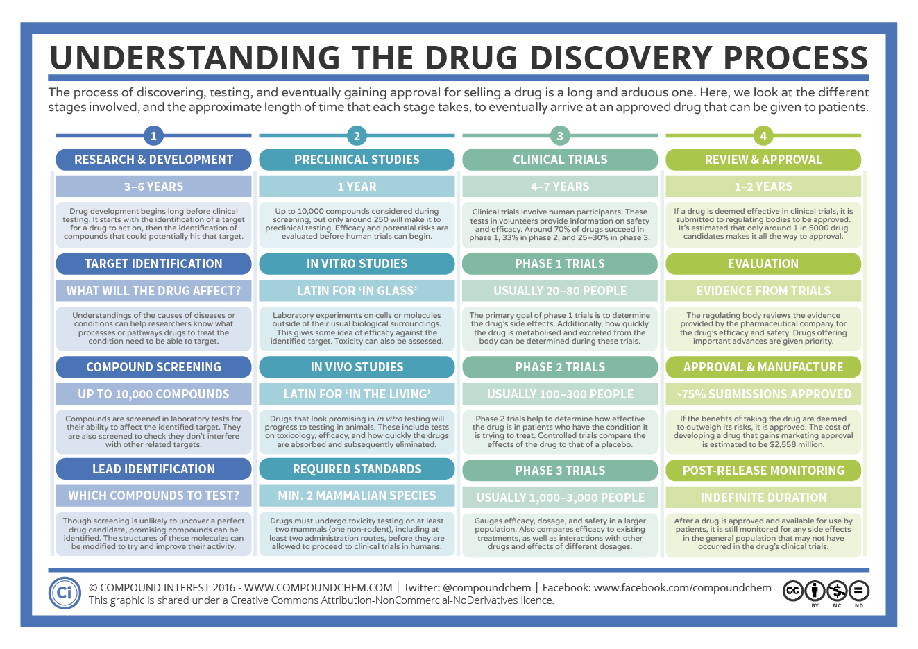 The drug discovery process chemistry the drug discovery process nvjuhfo Choice Image
