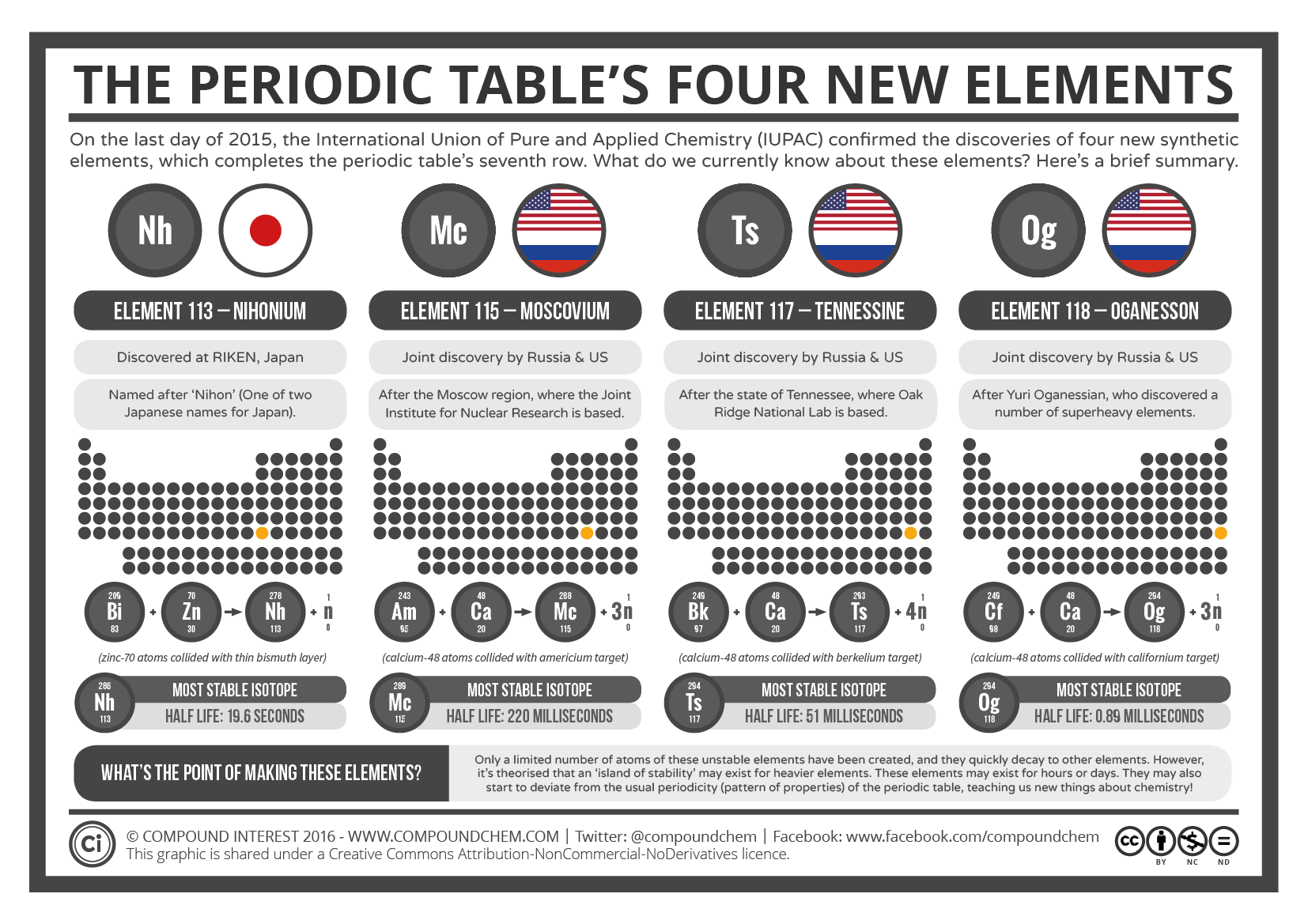 the periodic tables 4 new elements update 2016 - Periodic Table Of Elements Discovery