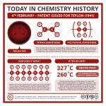 Chemistry History: Teflon & Non-Stick Pans