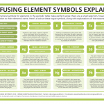 Element Oddities: 11 Confusing Chemical Symbols Explained