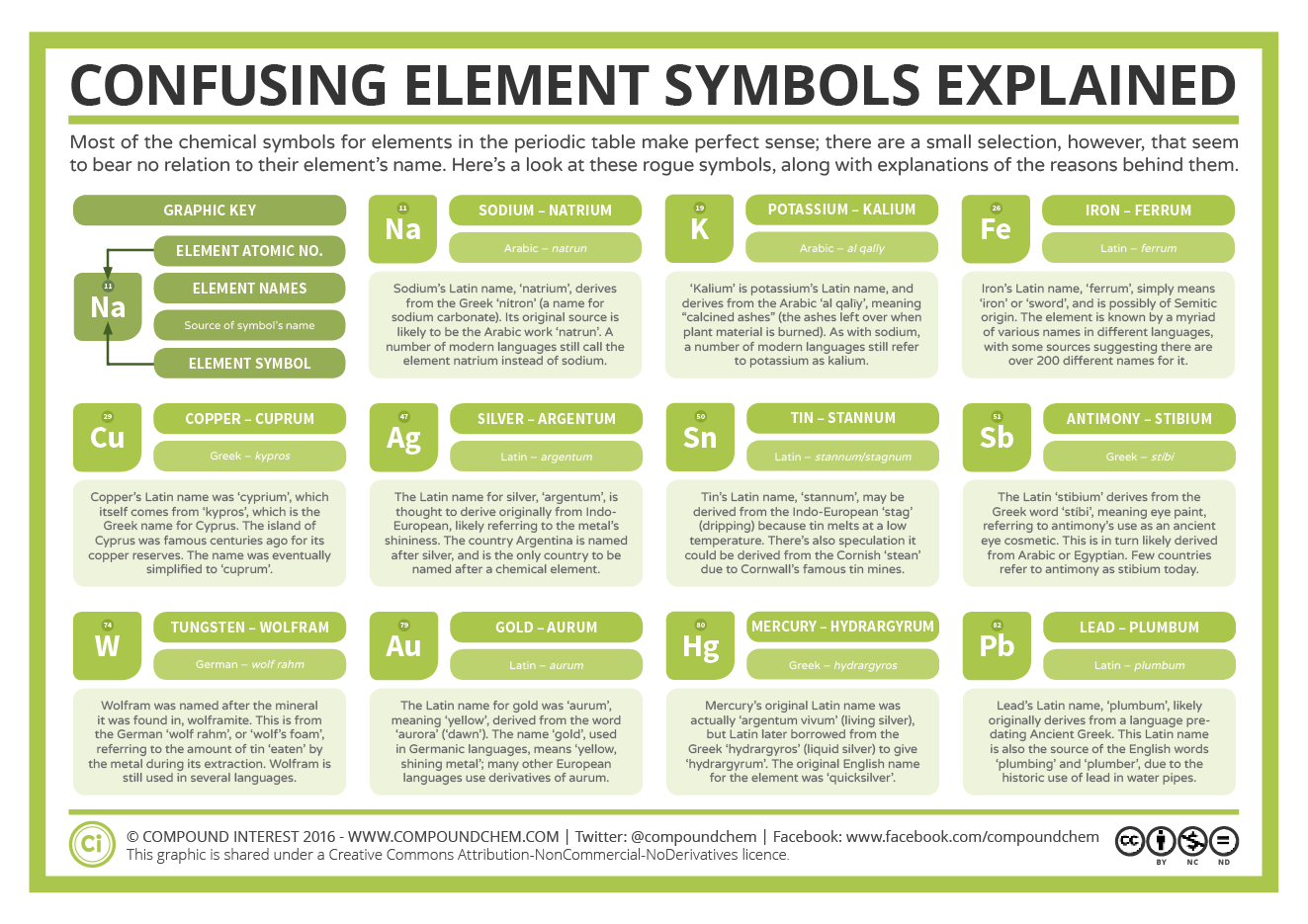 Element Oddities 11 Confusing Chemical Symbols Explained Compound