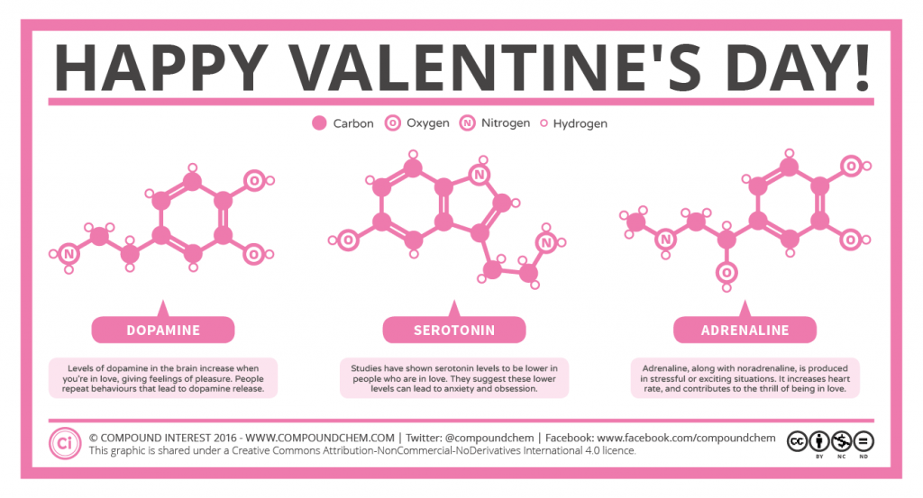 Happy Valentine's Day Chemistry
