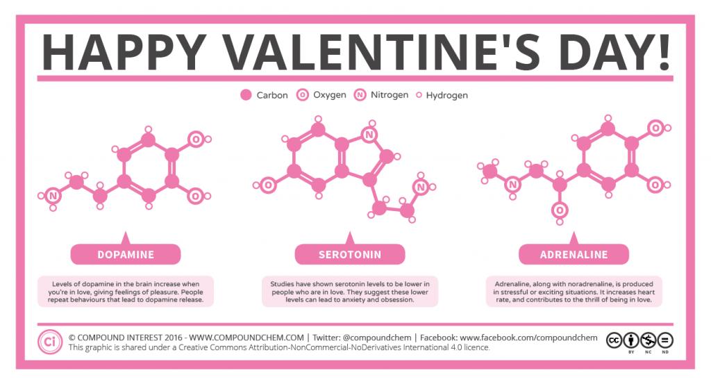 Happy Valentine's Day Chemistry