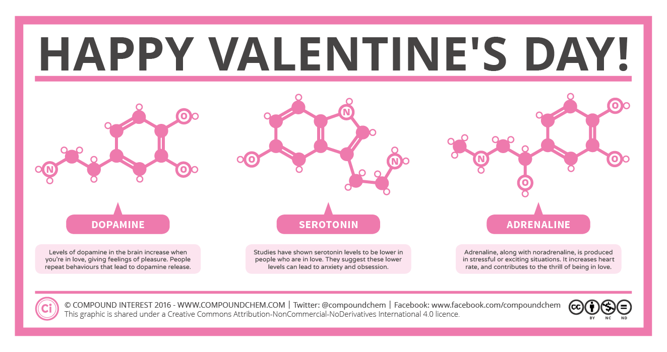 Compound Interest Happy Valentines Day