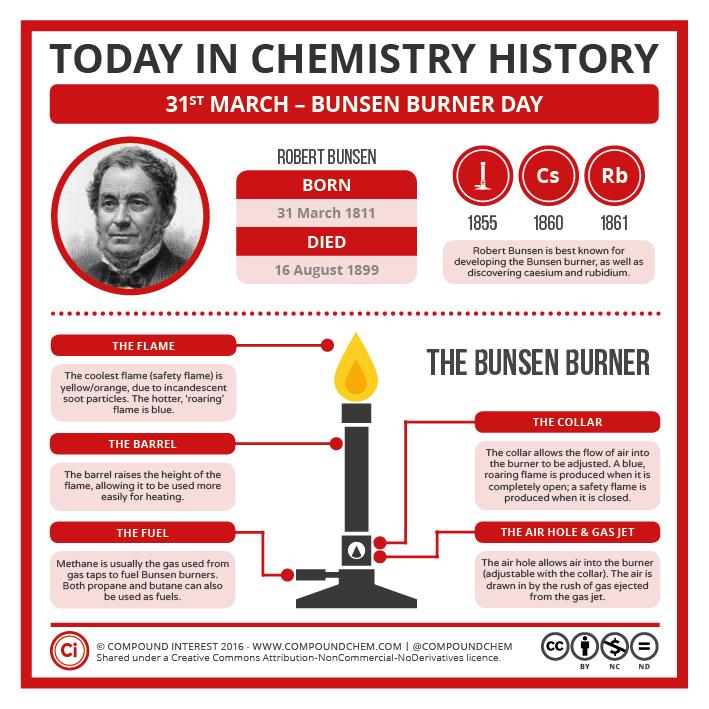the history of chemistry Isaac asimov - arvindguptatoys books gallery.