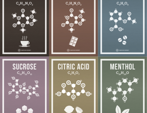 Six Posters of Common Chemical Molecules