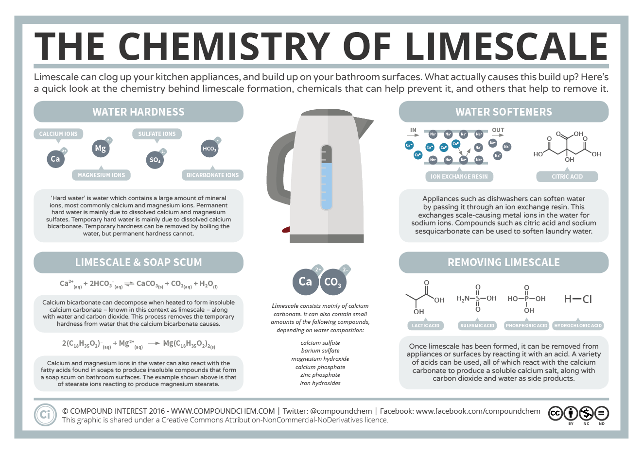 how to pass chemistry compound interest the chemistry of limescale  compound interest the chemistry of limescale limescale chemistry how to pass chemistry pictures wikihow