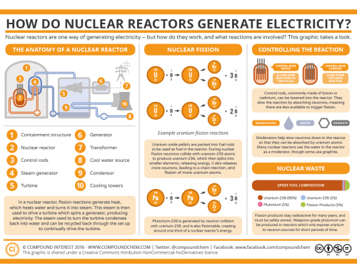 30 Years Since Chernobyl – How Nuclear Reactors Work