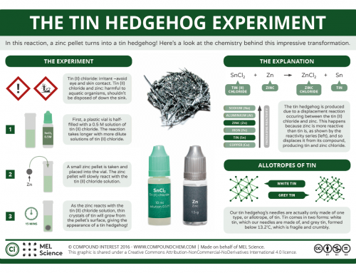 The Tin Hedgehog Experiment
