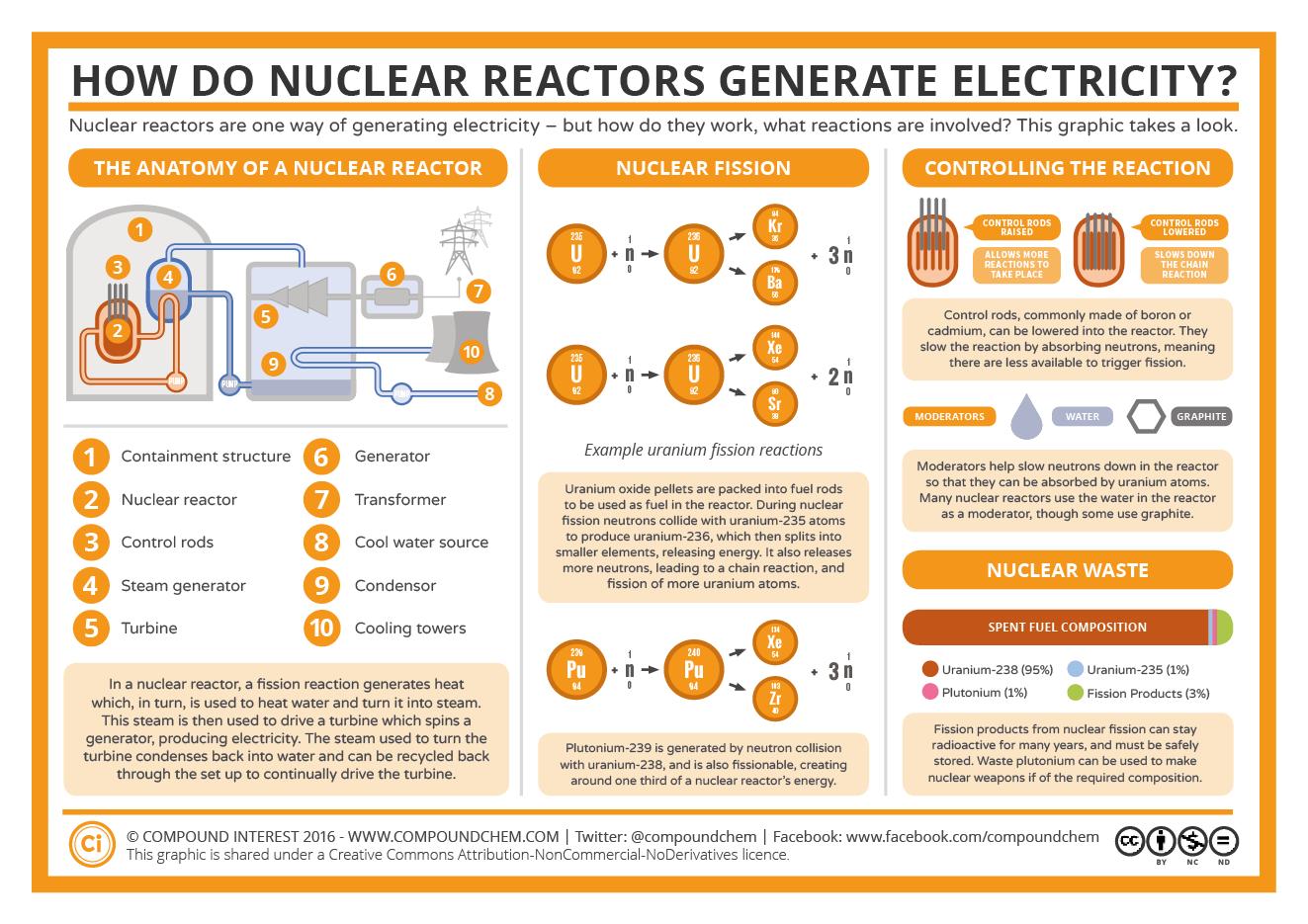 Understanding Nuclear Power