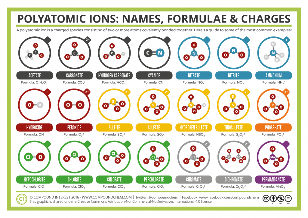 A Guide to Common Polyatomic Ions – Colour Version
