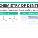 The Chemistry of Dentistry – In C&EN