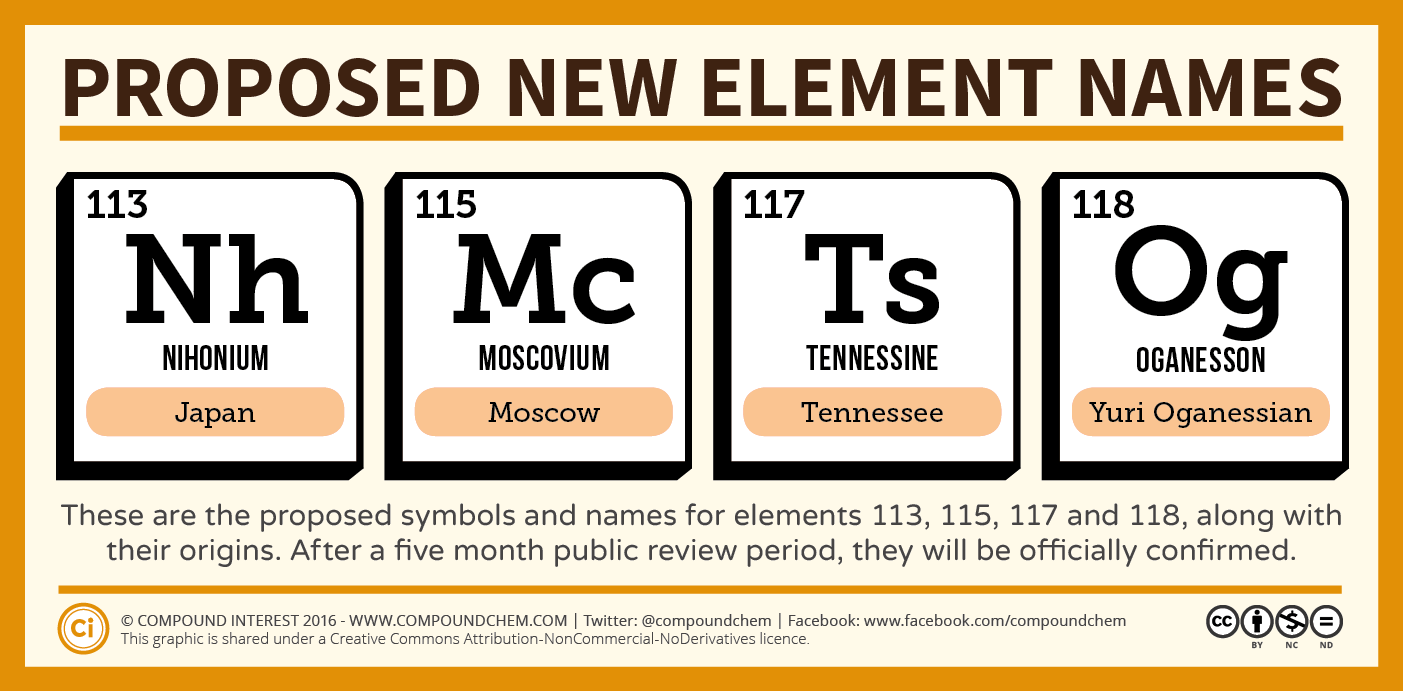 Proposed New Element Names Announced Compound Interest