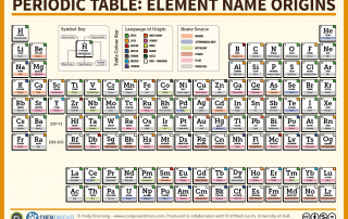 The Periodic Table - Element Name Origins