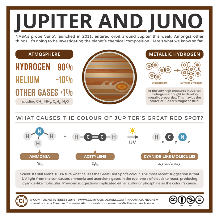 Jupiter Juno What Do We Already Know About Jupiters Chemistry