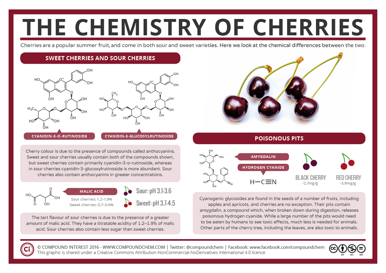 compound interest the chemistry of cherries the chemistry of cherries