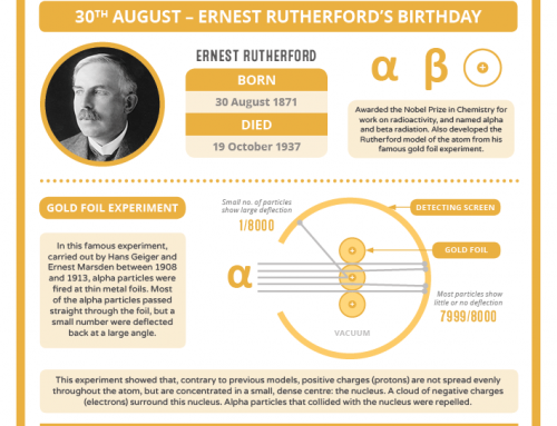 Today in Chemistry History – Ernest Rutherford's Birthday
