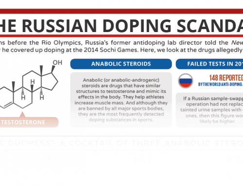 The Chemistry Behind the Russian Doping Scandal – in C&EN