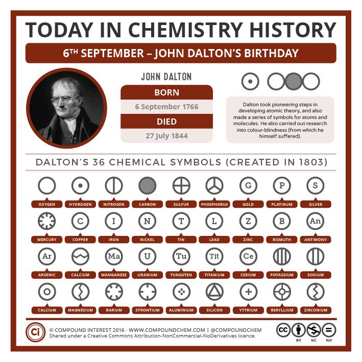 09-06 – John Dalton's Chemical Symbols