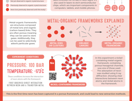 Capturing Neon in a Metal-Organic Framework