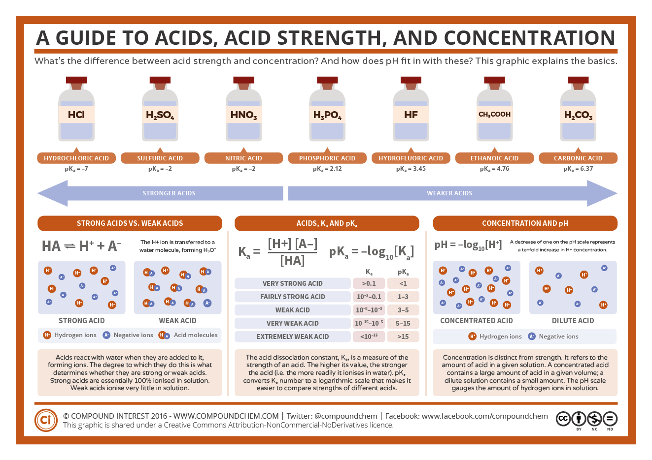 A guide to acids acid strength and concentration compound interest a guide to acids acid strength and concentration urtaz Gallery