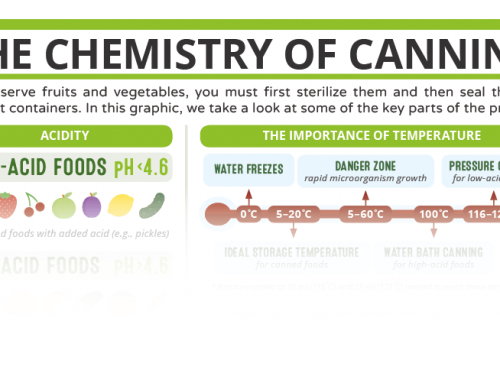 The Chemistry of Canning – in C&EN