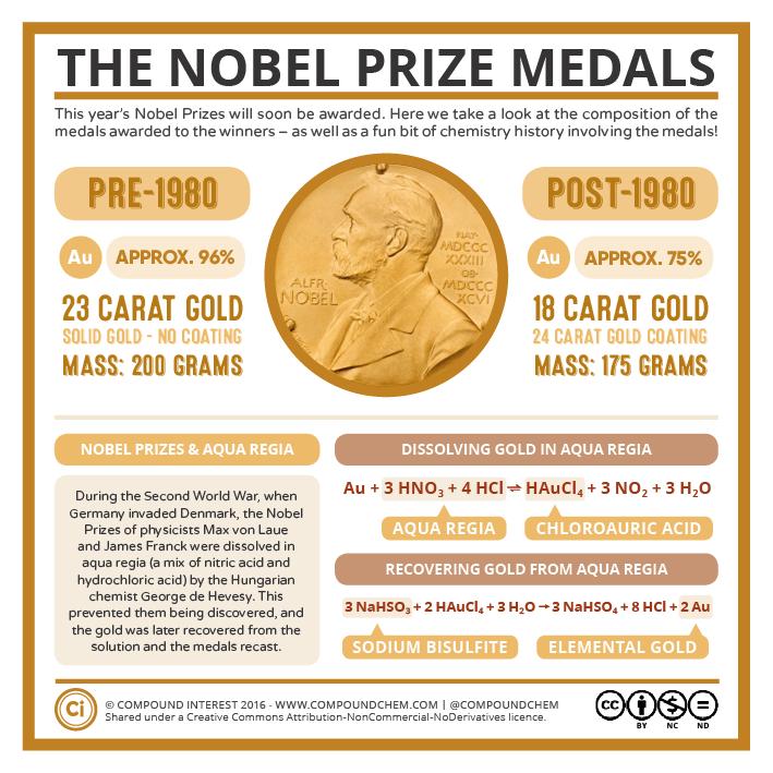 The Nobel Prize Medals