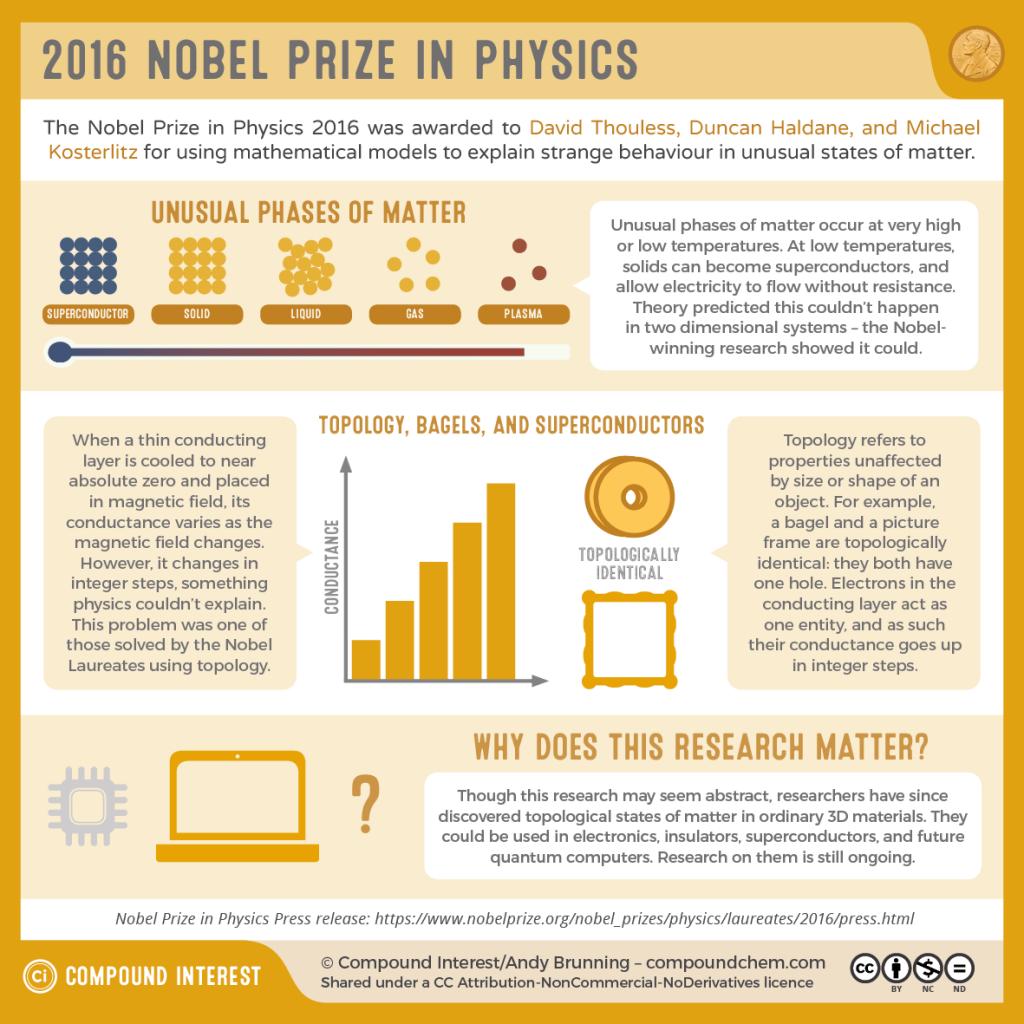 Nobel For Explaining Nature S Protein Factories
