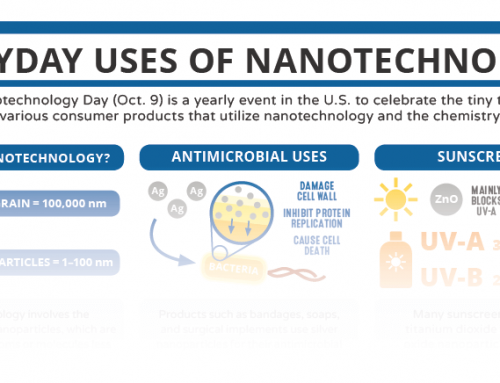 Nanotechnology Day & Everyday Uses of Nanotechnology – In C&EN