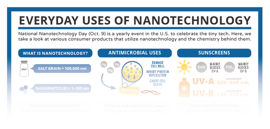 essay on applications of nanotechnology Nanotechnology has various potentials of applications in various fields of study these might include medicine, environmental study energy among others due to this fact, many scientists have gained interest in studying the applications of nanotechnology.