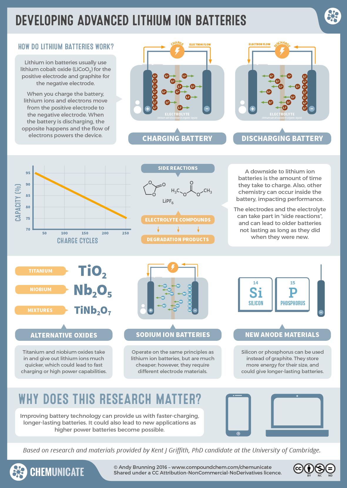 Realtimechem Week Developing Advanced Lithium Ion Batteries
