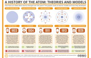 Compound Interest - Chemistry History