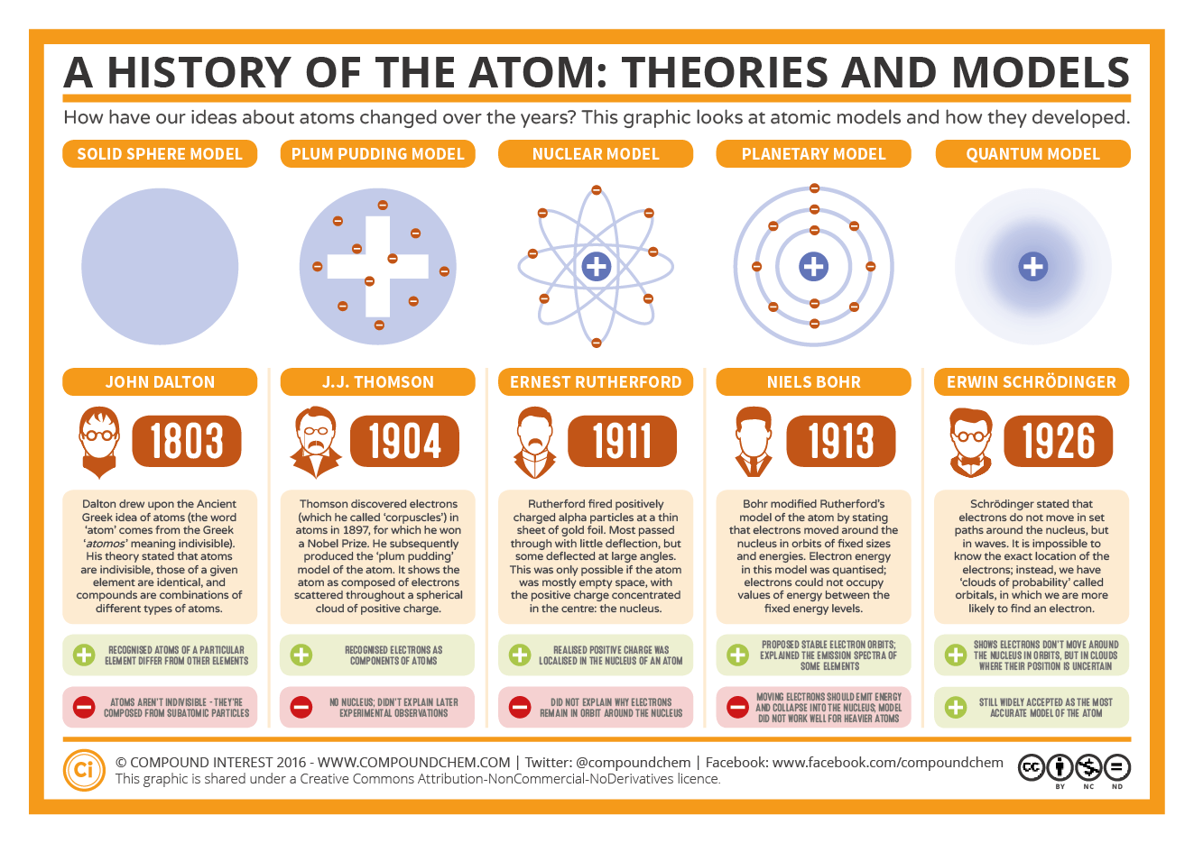 Worksheet Evolution Of The Atom Timeline compound interest the history of atom theories and models models