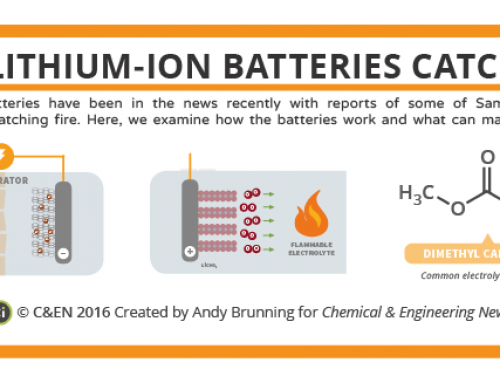 Why Lithium-Ion Batteries Catch Fire – in C&EN