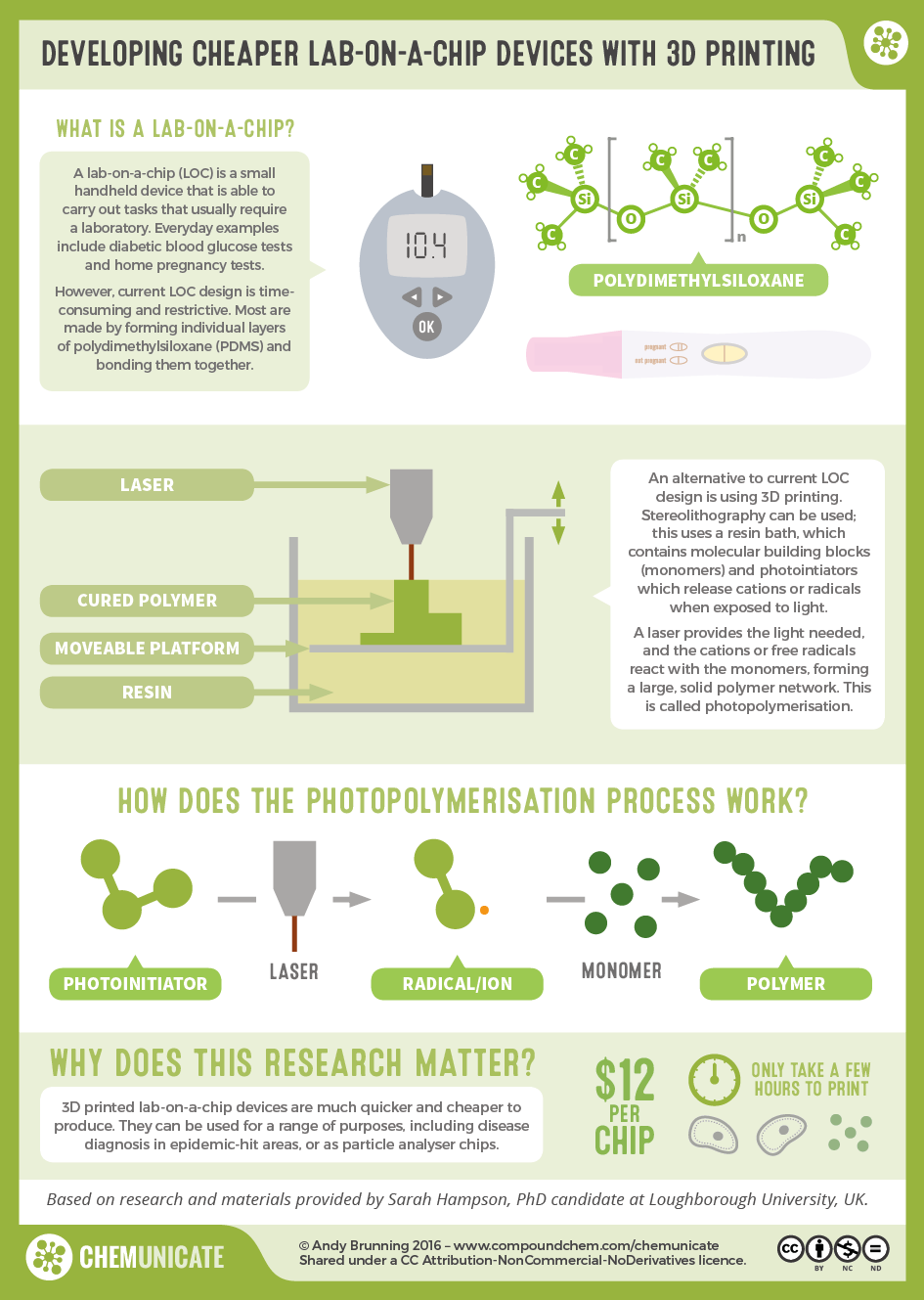 Compound Interest - RealTimeChem Week: Developing Cheaper Lab-on-a ...