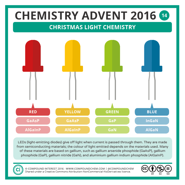 14 – Christmas Light Chemistry
