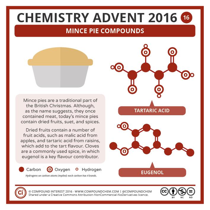 Compound Interest - 16 December – Mince Pie Chemistry
