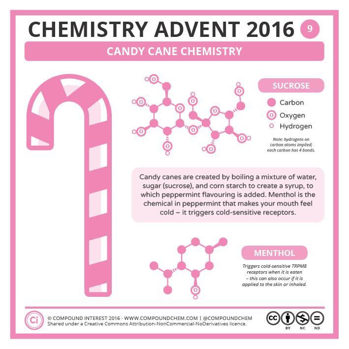 Compound Interest - 9 December – Candy Cane Chemistry